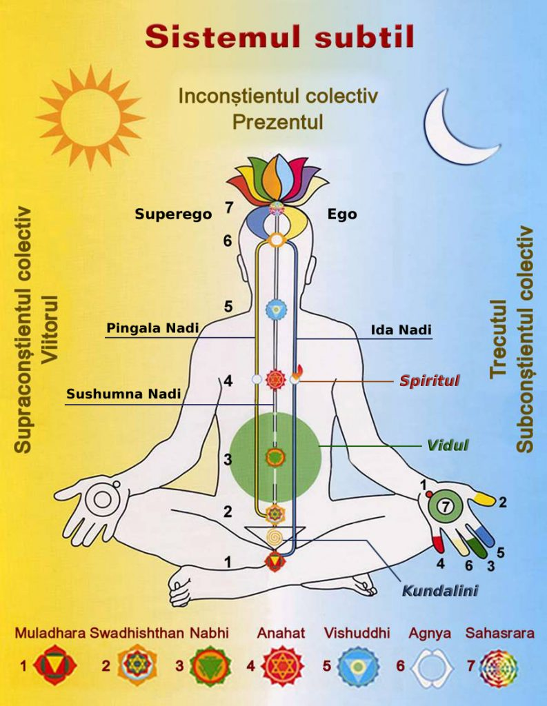 Corpul subtil de energie